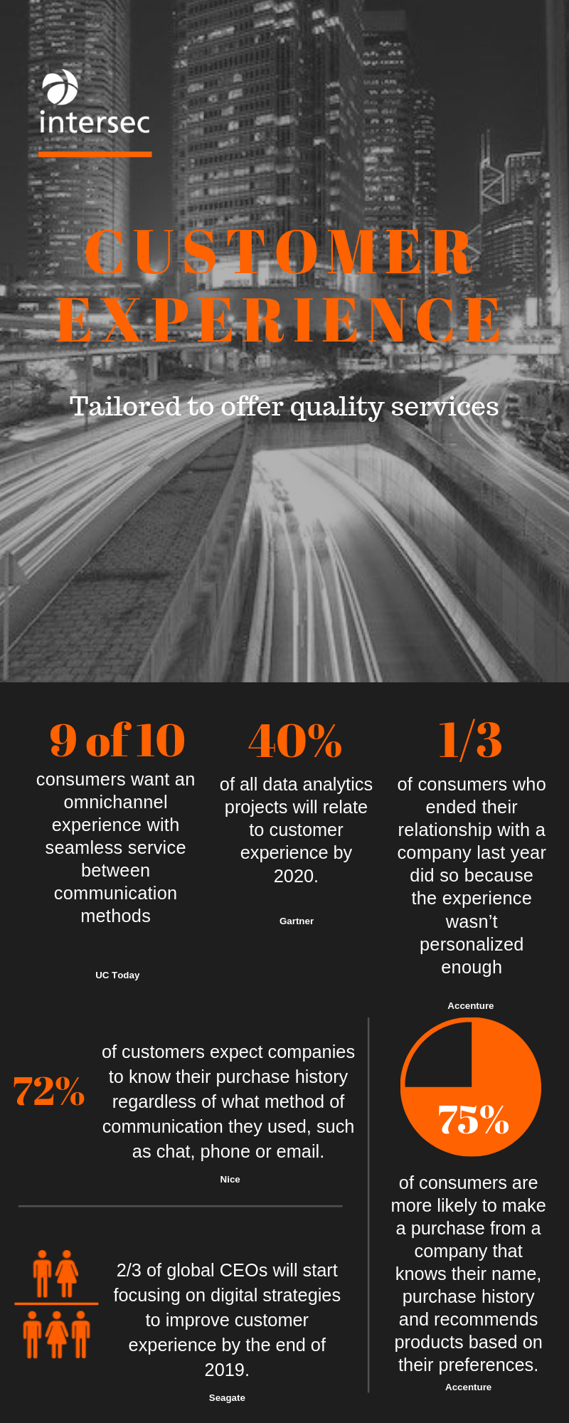 Customer experience infographics